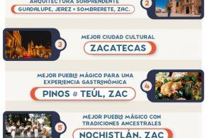 REVISTA MÉXICO DESCONOCIDO NOMINA A ZACATECAS DESLUMBRANTE EN 8 De 14 CATEGORÍAS